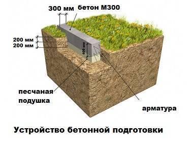 Ошибки и нюансы при заливке (бетонировании) фундамента частного дома