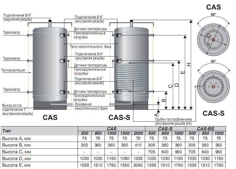 Теплоаккумулятор для котлов отопления зачем нужен, расчёт и подключение