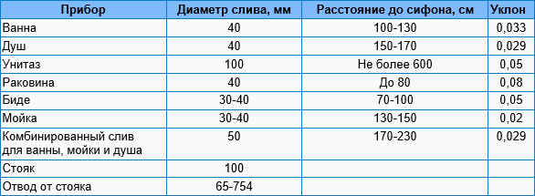 Максимальный и необходимый уклон канализационной трубы
