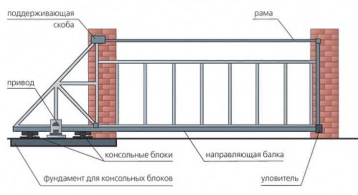 Как выбрать привод для откатных ворот: обзор лучших вариантов + инструкция по монтажу, установке и подключению своими руками