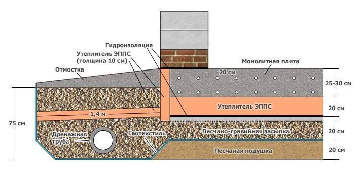 Утепление фундамента дома снаружи пенополистиролом | пошаговая инструкция