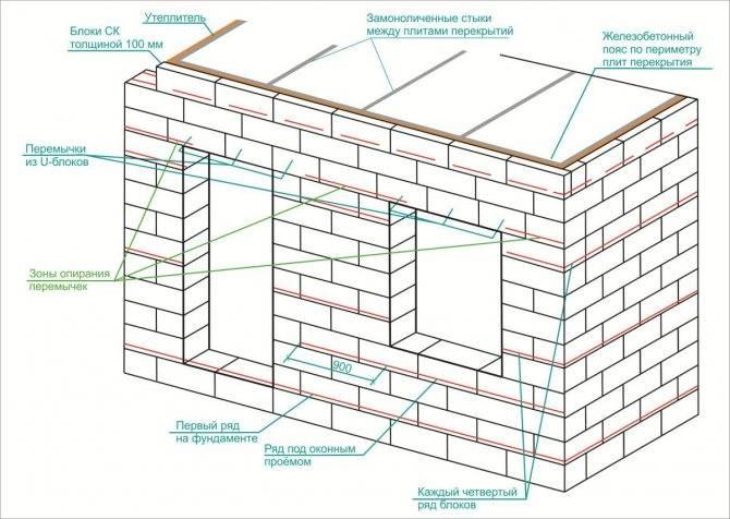 Онлайн калькулятор расчета пенобетонных блоков для строительства дома. расчет блоков из пенобетона