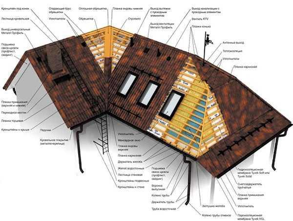Трехскатная крыша дома: как сделать трехскатную крышу своими руками