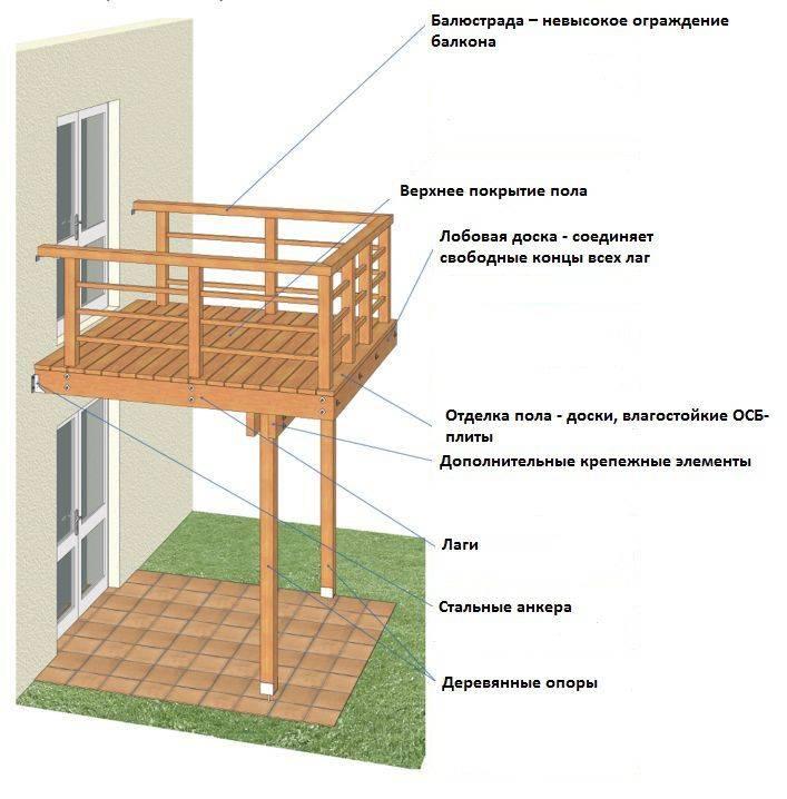 Как сделать пол на балконе своими руками - 5 лучших способов + пошаговые инструкции!
