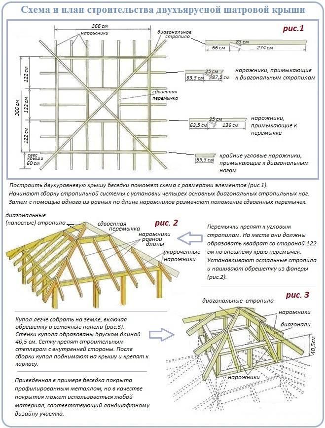 Четырёхскатная крыша: от расчёта стропильной системы до монтажа своими руками