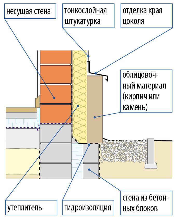 Утепление фундамента и цоколя дома. чем и как утеплить фундамент?
