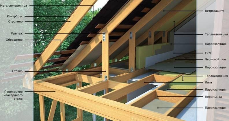 В чем заключается технология строительства каркасного дома: поэтапно и с картинками
