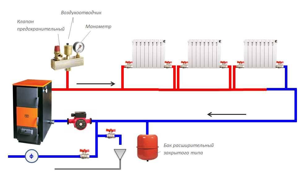 Открытая и закрытая системы теплоснабжения