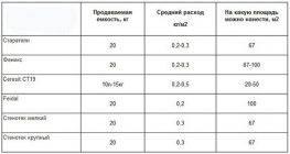Грунтовкабетоноконтакт: особенности и расход на 1 м2