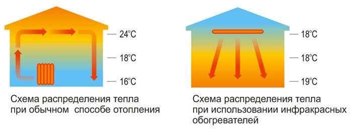 Инфракрасные обогреватели с терморегулятором для дачи – как выбрать