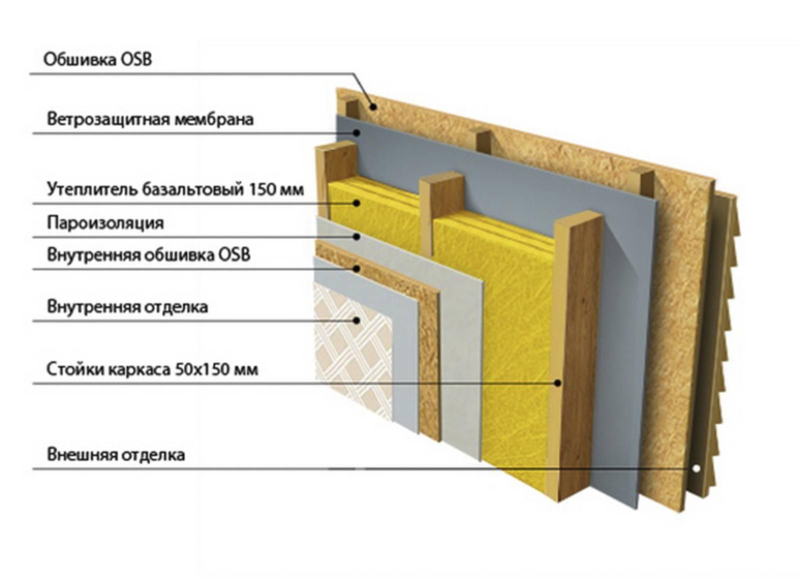 Монтаж плит osb — особенности укладки на деревянное и бетонное основание