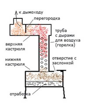 Сборка печи на отработанном масле своими руками