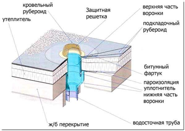 Водосток плоской кровли наружный и внутренний способы устройства