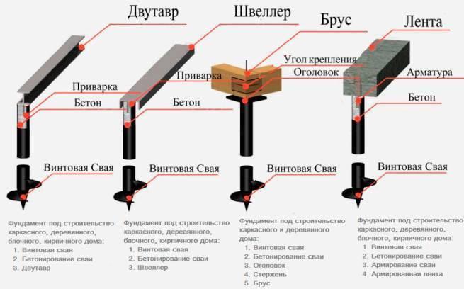Свайный фундамент для каркасного дома: конструкция свай, их плюсы и минусы, устройство и технология строительства фундамента, пример расчёта стоимости