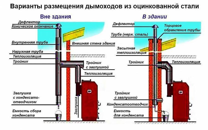 Дымоход для газового котла: виды конструкций, советы по обустройству, нормы и требования к установке
