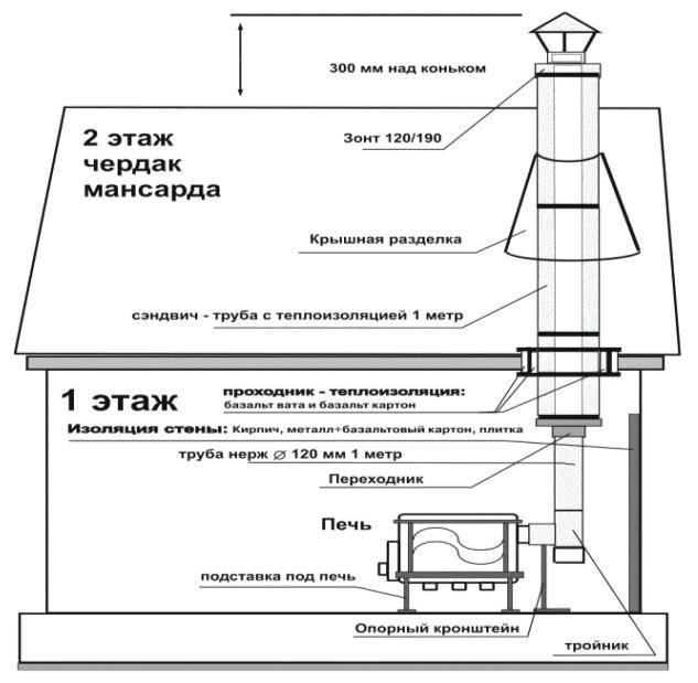 Как сделать дымоход для буржуйки: пошаговое руководство