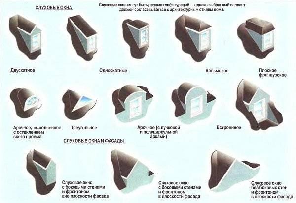 Количество слуховых окон на кровле снип