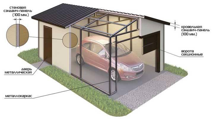 Сборный гараж: металлический, из панелей, железный, разборный, размеры быстросборного гаража, чертежи и фото-материалы