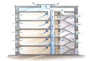 Вентиляция в многоквартирном доме: устройство системы в панельных многоэтажных зданиях. что делать с обратной тягой в квартирах? схема проведения по внешней стене.