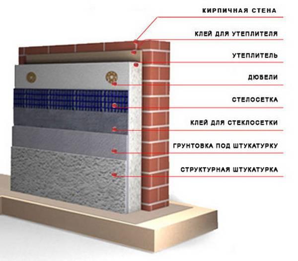 Пеноплекс или пенопласт — что лучше для утепления стен дома снаружи