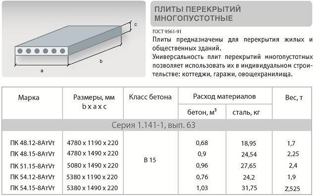 Плиты перекрытия (ЖБИ, ЖБ, железобетонные): размеры, монтаж, технические характеристики, серия