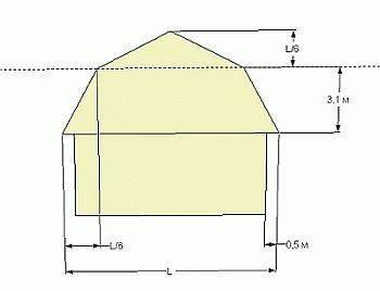 Как самостоятельно построить ломаную крышу?