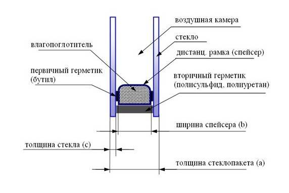 Как отличить пятикамерное окно от трехкамерного - клуб мастеров
