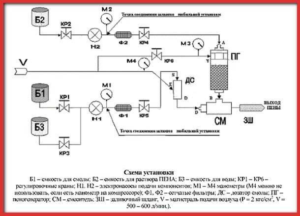 Пеноизол своими руками из подручных материалов: производство и оборудование в домашних условиях