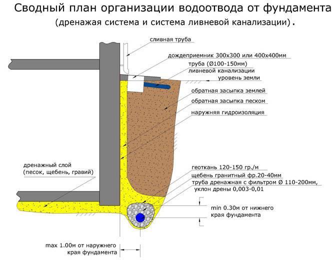 Отвод воды от фундамента: эффективные способы