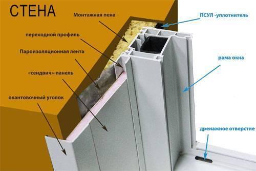 Пластиковые откосы и подоконники на окнах. как самому сделать: инструкция пошагово