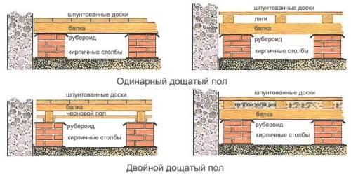 Как утеплить керамзитом пол потолок и стены в деревянном частном доме своими руками: пошаговая инструкция