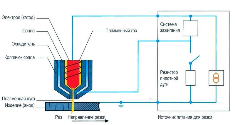 Особенности и нюансы резки металла плазмой