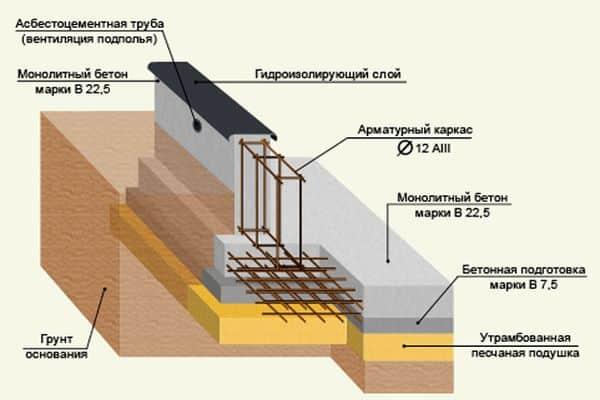 Заливка бетонного пола по грунту своими руками - самстрой - строительство, дизайн, архитектура.