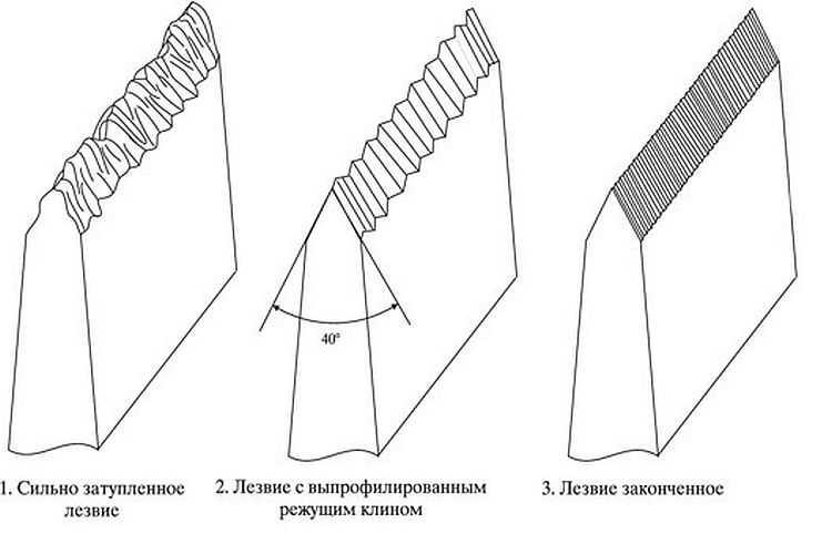 Приспособление для заточки ножей своими руками: 3 варианта