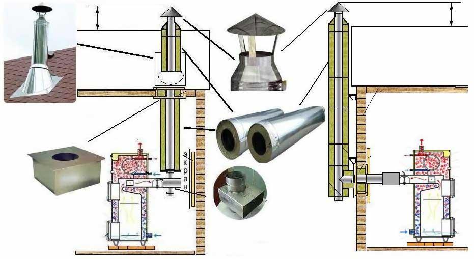 Сэндвич труба для дымохода: монтаж своими руками, схемы, видео