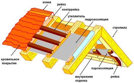 Технические характеристики изоспана - а, b, ам, fb, fs, d, fx и других