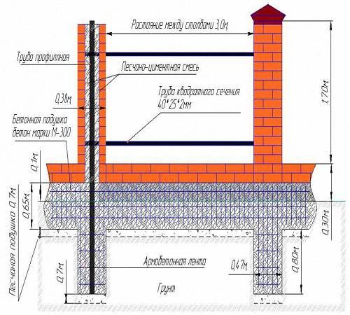 Как сделать кирпичный столб самому - этапы строительства кирпичного столба
