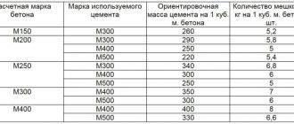 Цементно-песчаный раствор: плотность цемента по госту, как сделать и как приготовить смеси м150 и м100, продукция популярных марок