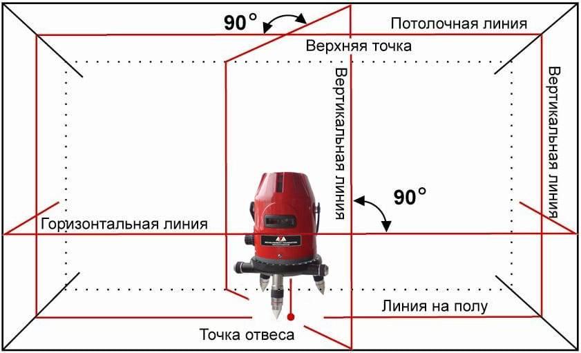 Прибор с историей: как правильно пользоваться нивелиром, и чем может помочь «третий глаз» во время строительства и ремонта