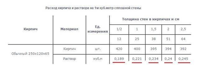 Расчет состава раствора для кладочных работ