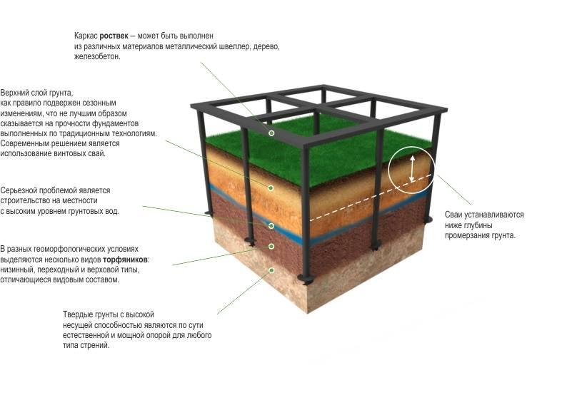 Расчет фундамента при строительстве частного дома