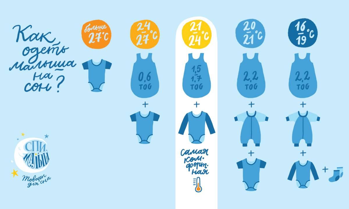 Спальные мешки для ребенка