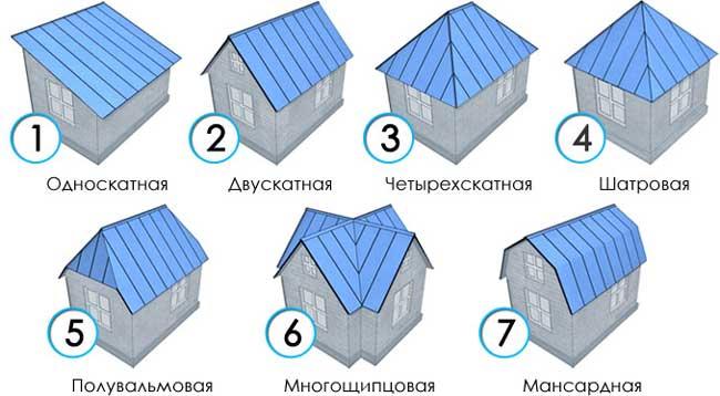 Кровля для дома (103 фото): что это такое, какие виды крыши лучше, кровельные системы для частных коттеджей, разновидности конструкций и выбор материалов