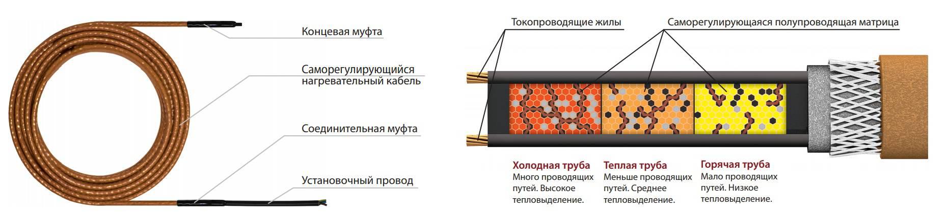 Водяной или электрический теплый пол — какой лучше выбрать