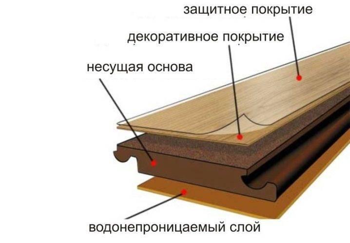 Достоинства и недостатки ламината 32 класса + различия между 8 и 12 мм