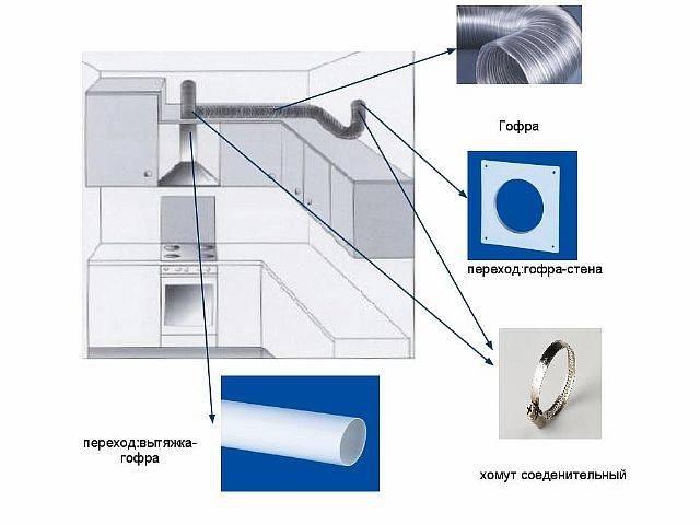 Установка вытяжки на кухне (56 фото): как установить и подключить к кухонной вентиляции, монтаж в квартире
