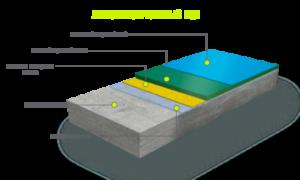 Полимерные наливные полы своими руками: технология устройства
