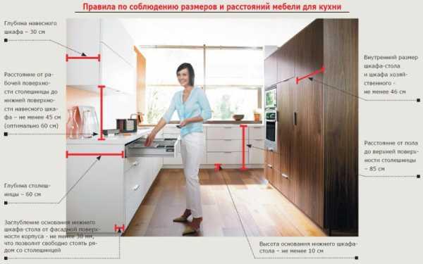 Стандарты высоты кухонного гарнитура