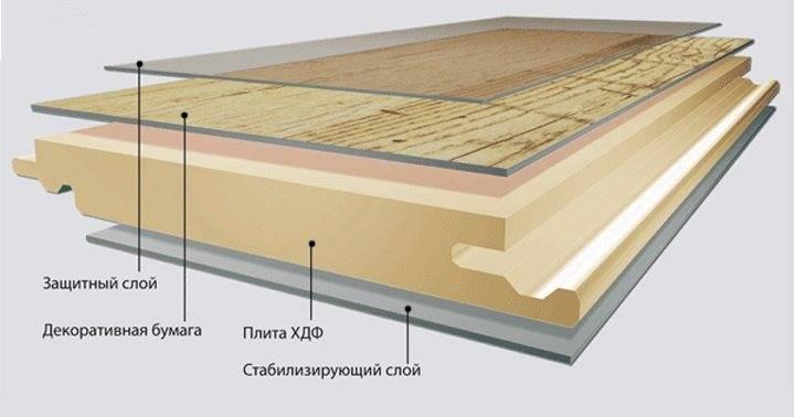 Ламинат 33 класса (51 фото): что это такое, разница с 32 классом, его характеристики и размеры, особенности материала из дуба, модели из германии