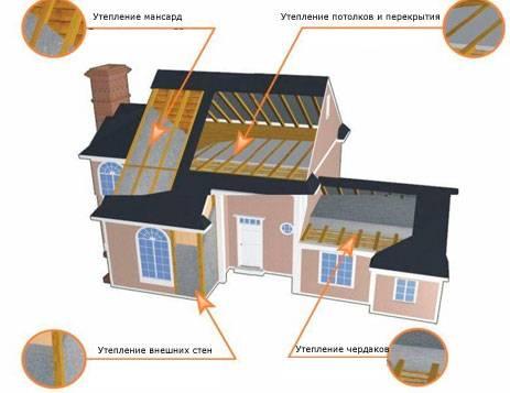 Обзор теплоизоляционных материалов урса